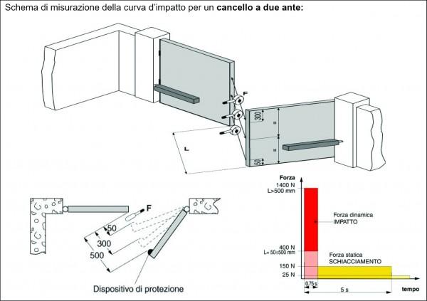 misurazione curva di impatto
